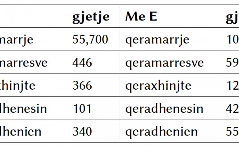 Mbi matjet e korpusit të shqipes